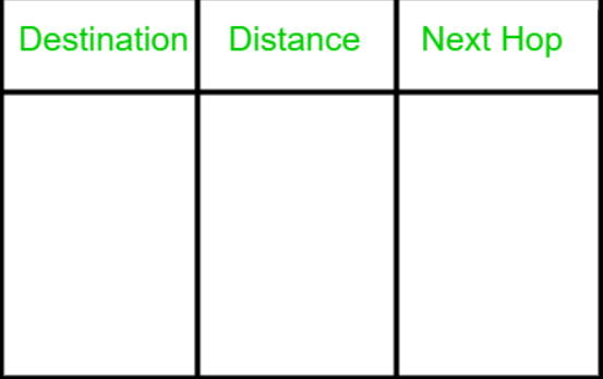 Routing and Routing Algorithm metrics