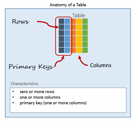 rows and columns in a database