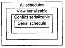 Concept of Serializability and Serializable Schedules